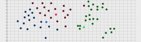 K-means clustering in simple words
